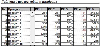 таблица с прокруткой для дашборда