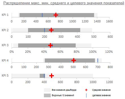распределение показателей дашборда