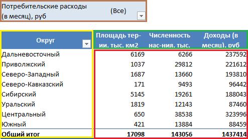 области сводной таблицы