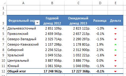 добавление визуализации в сводную таблицу