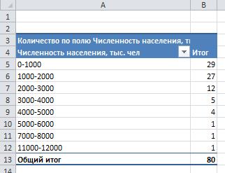 сводная таблица с группировкой