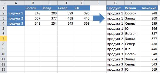 создание списка из сводной таблицы