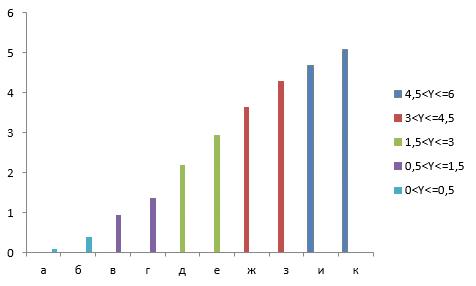 диаграмма с условным форматированием excel