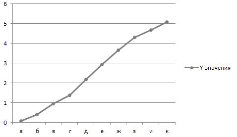неотформатированная линейчатая диаграмма