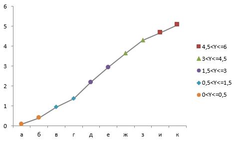 Линейчатая диаграмма с условным форматированием