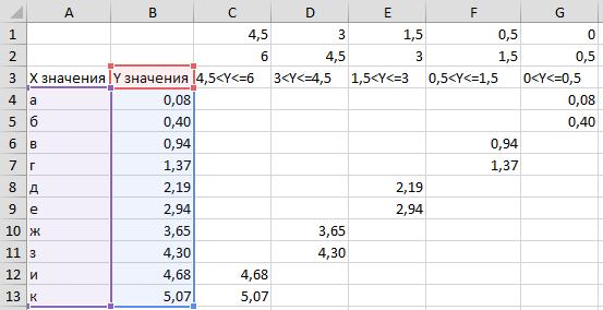 исходные данные для диаграммы с условным форматированием