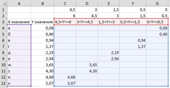 диаграммы с условным форматированием расширенные