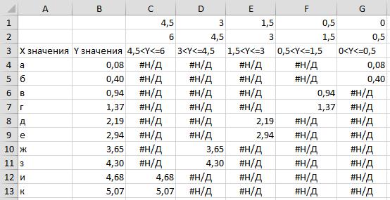 исходные данные для линейчатой диаграммы с условным форматированием
