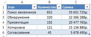 Данные для воронки продаж в Excel