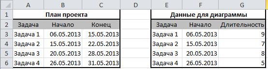 данные для диаграммы