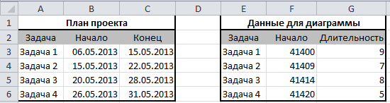 формат данных для диаграммы