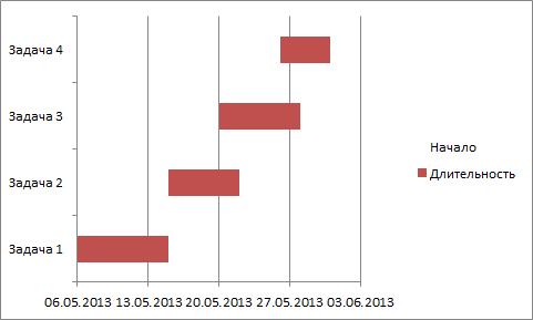 диаграмма с форматированием