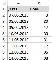 Лист сбора данных