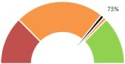 Диаграмма спидометр