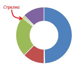 стрелка спидометра