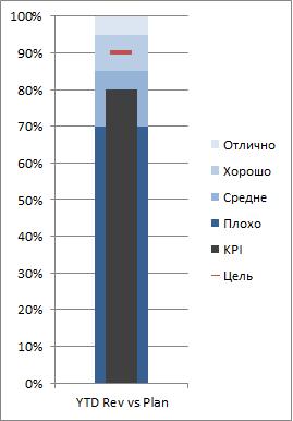 Пулевая диаграмма