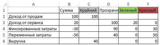 модифицированные данные