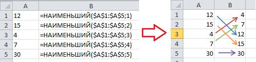 Пример функции наименьший Excel