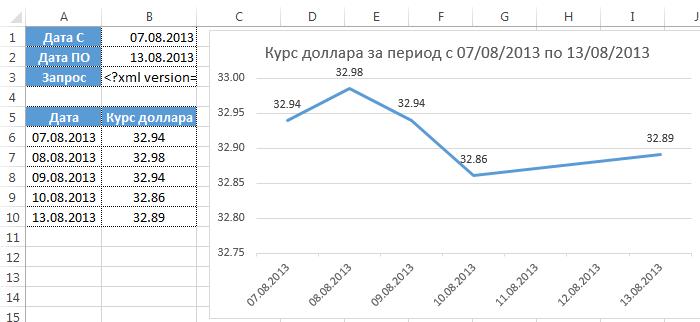 график курса доллара excel