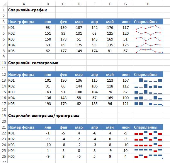 Спарклайны в Excel - создание микрографиков Exceltip