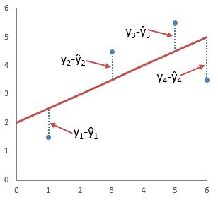 метод наименьших квадратов excel