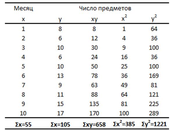 Торговля на бирже по методу наименьших квадратов экспертами forexaw com на основании данных