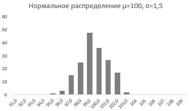 95-2-Нормальное распределение в Excel