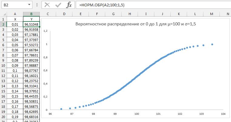 95-3-демонстрация функции НОРМОБР