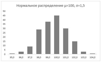 95-8-график с нормальным распределением