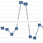 90-0-диаграмма с разорванной осью