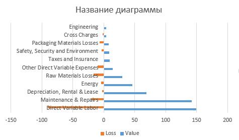 98-3-график с положительными и отрицательными значениями