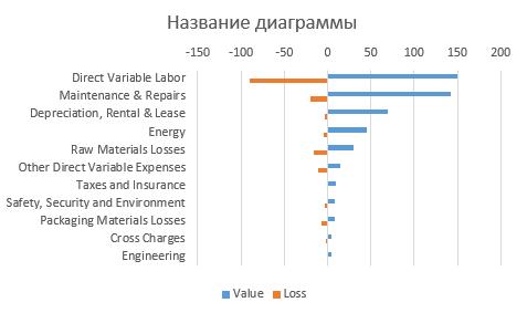 98-4-график с положительными и отрицательными значениями