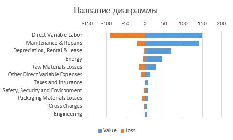 98-5-график с положительными и отрицательными значениями
